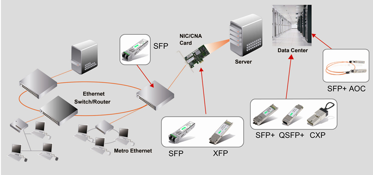 Shenzhen Wiitek Technology Co.,Ltd-SFP+,XFP,QSFP+,XENPAK,X2 Optical Transceivers